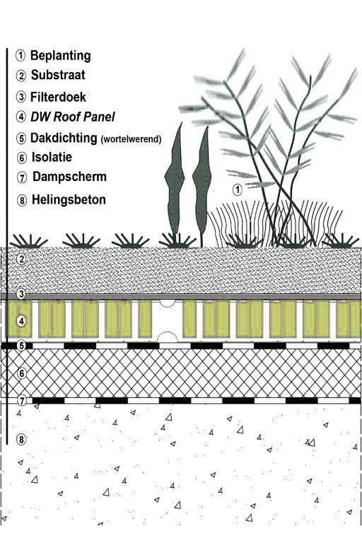 doorsnede-dakopbouw_green